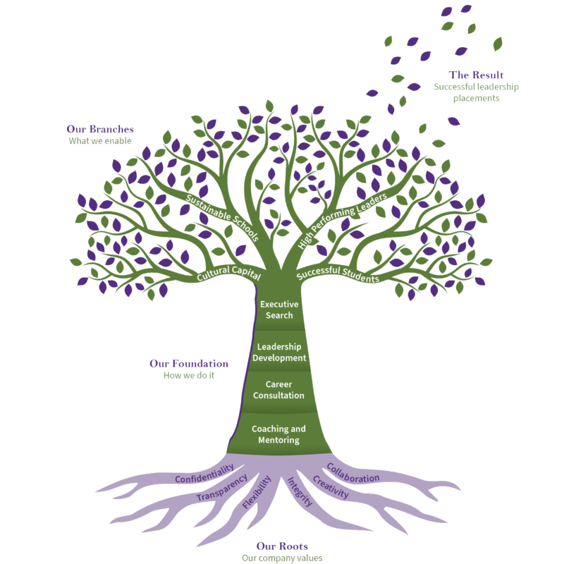 Hutton_Consulting_Australia_Infographitree only